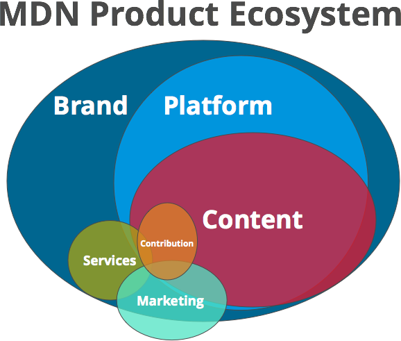 MDN_product_ecosystem