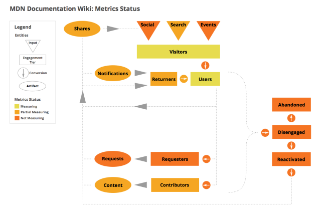 metrics_status