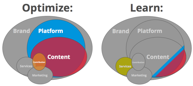 optimization_vs_learning